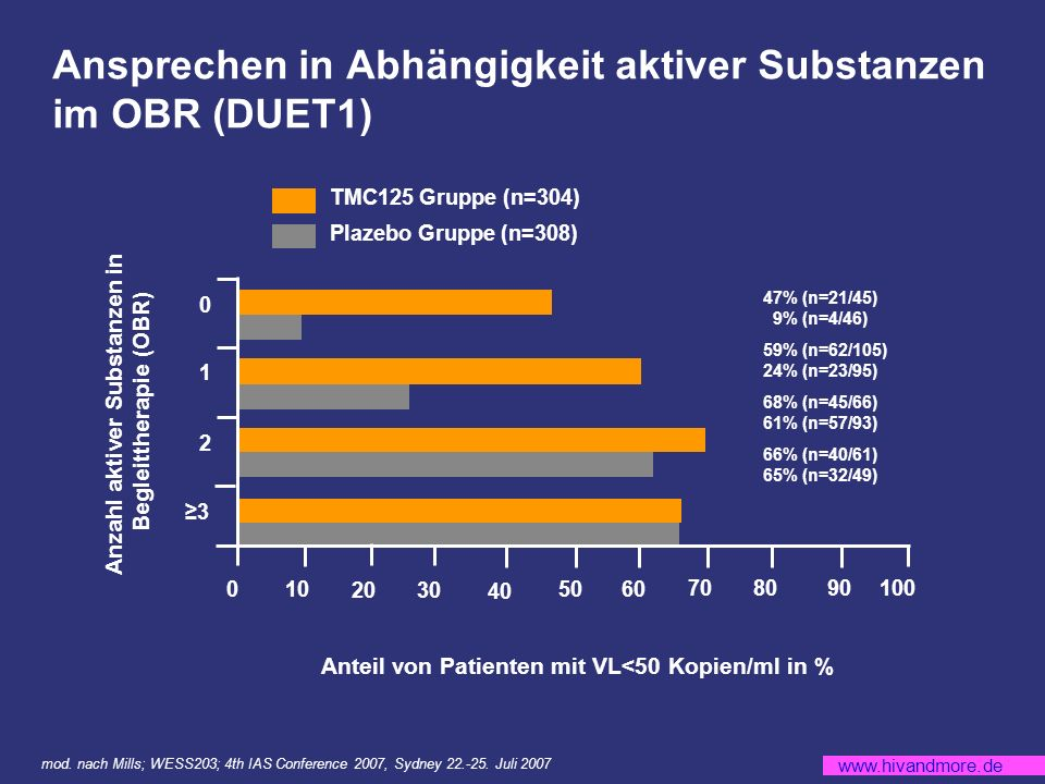 Ansprechen in Abhängigkeit aktiver Substanzen im OBR (DUET1)
