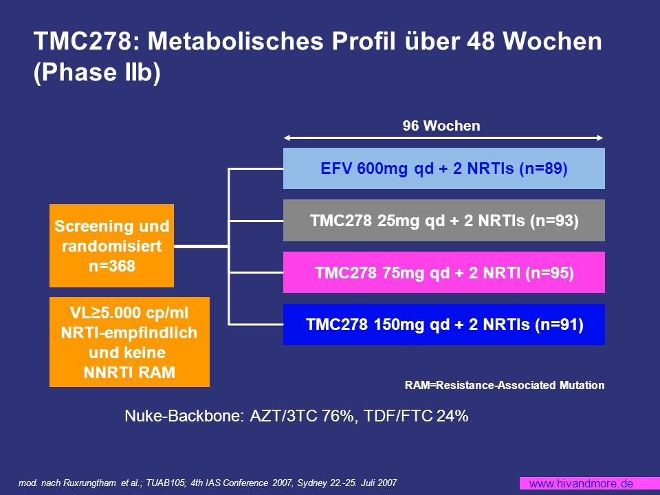 TMC278: Metabolisches Profil über 48 Wochen (Phase IIb)