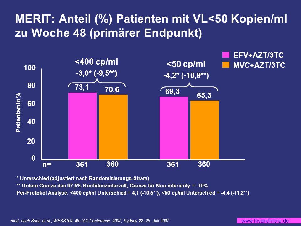MERIT: Anteil (%) Patienten mit VL<50 Kopien/ml zu Woche 48 (primärer Endpunkt)