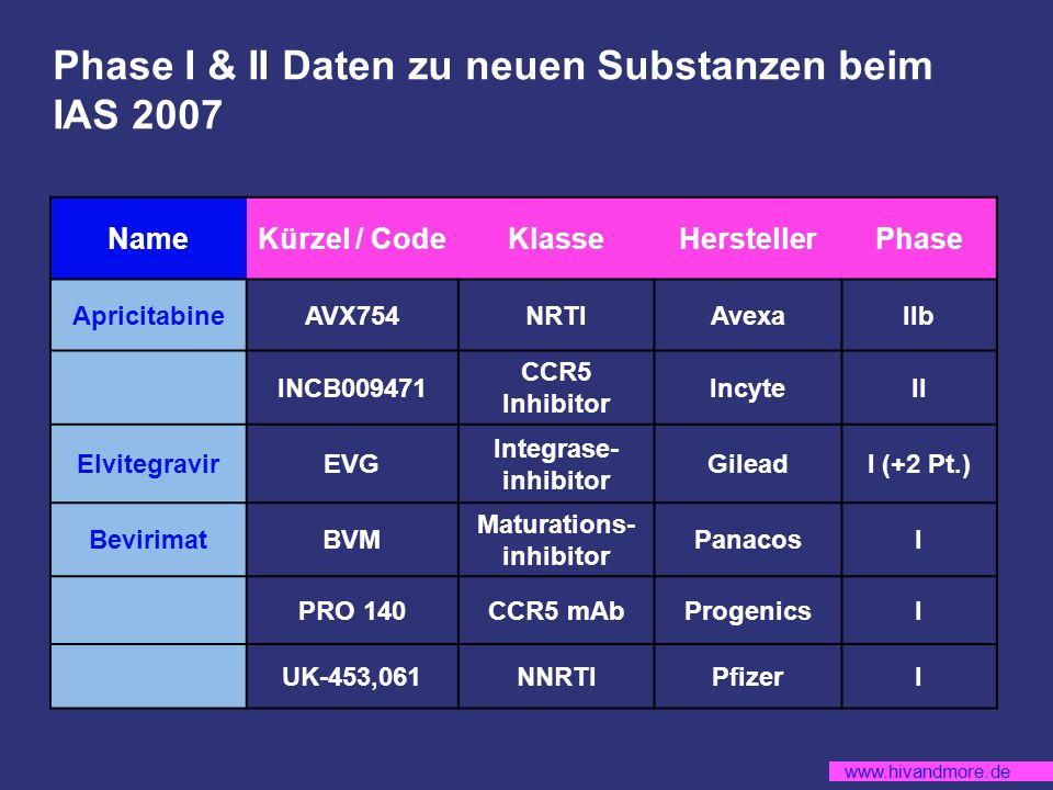 Phase I & II Daten zu neuen Substanzen beim IAS 2007