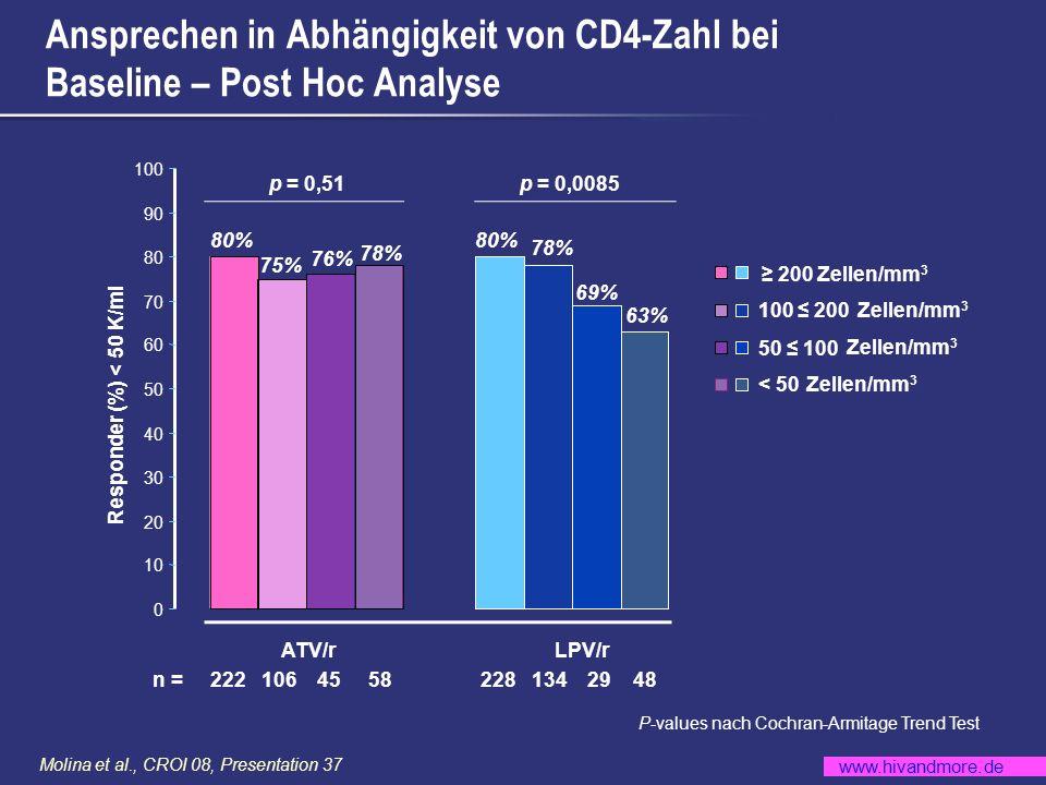 Ansprechen in Abhängigkeit von CD4-Zahl bei Baseline – Post Hoc Analyse