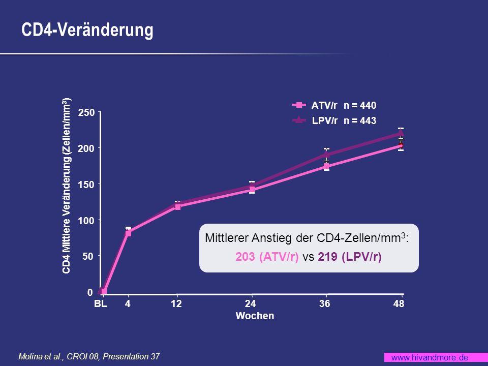 Mittlerer Anstieg der CD4-Zellen/mm3: