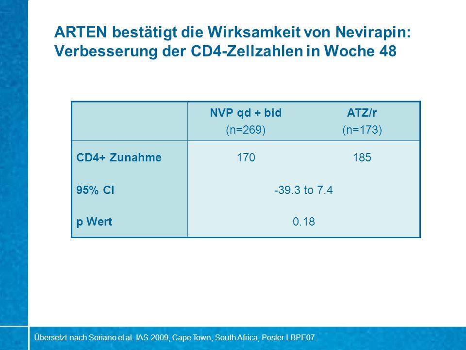 ARTEN bestätigt die Wirksamkeit von Nevirapin: Verbesserung der CD4-Zellzahlen in Woche 48