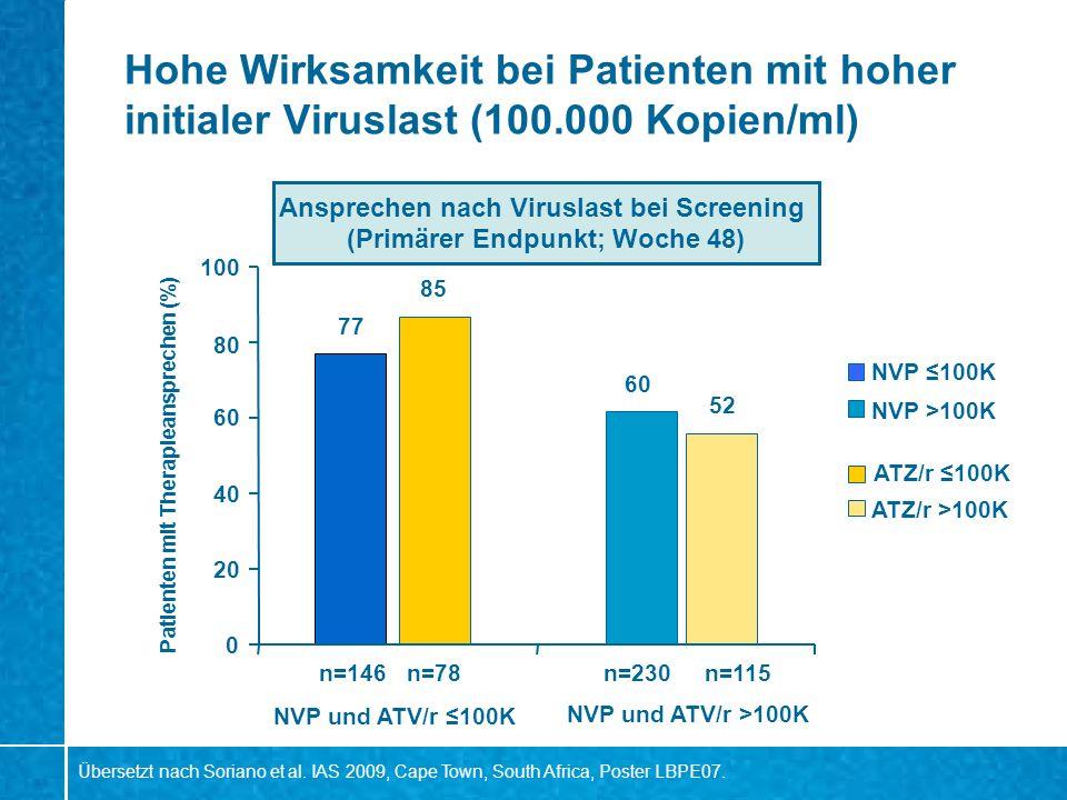 Hohe Wirksamkeit bei Patienten mit hoher initialer Viruslast (100