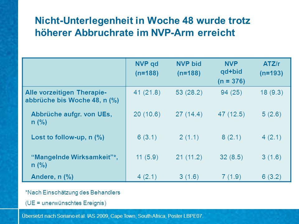 Nicht-Unterlegenheit in Woche 48 wurde trotz höherer Abbruchrate im NVP-Arm erreicht