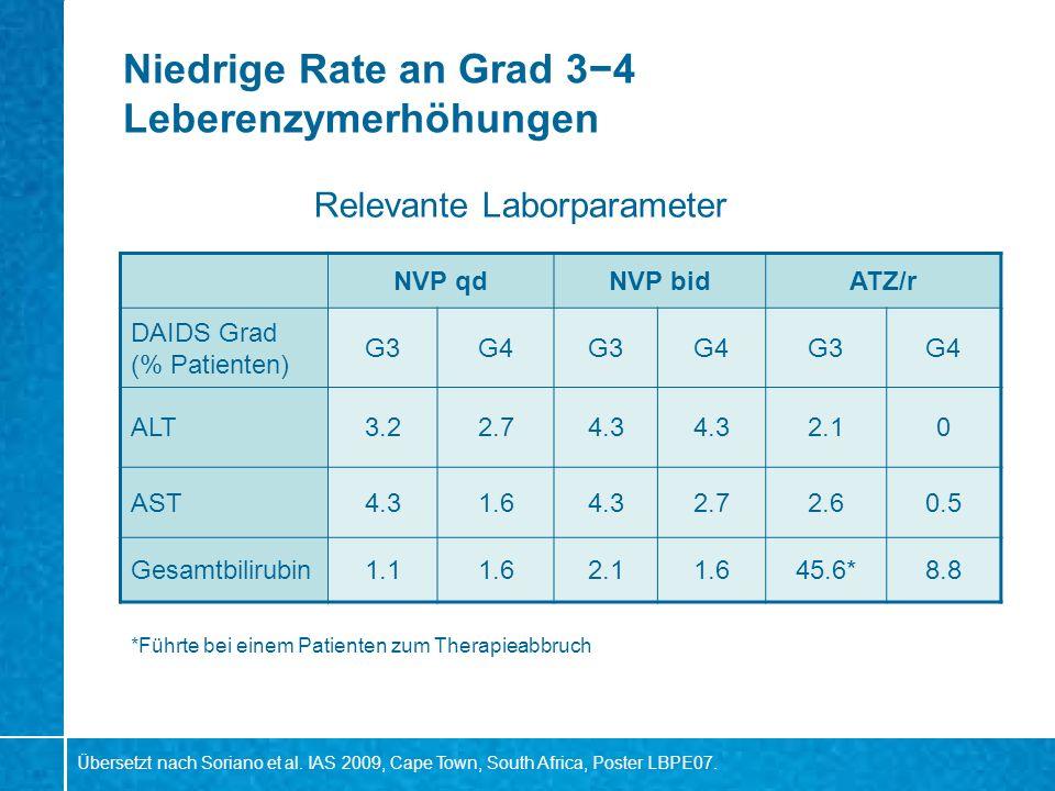 Niedrige Rate an Grad 3−4 Leberenzymerhöhungen
