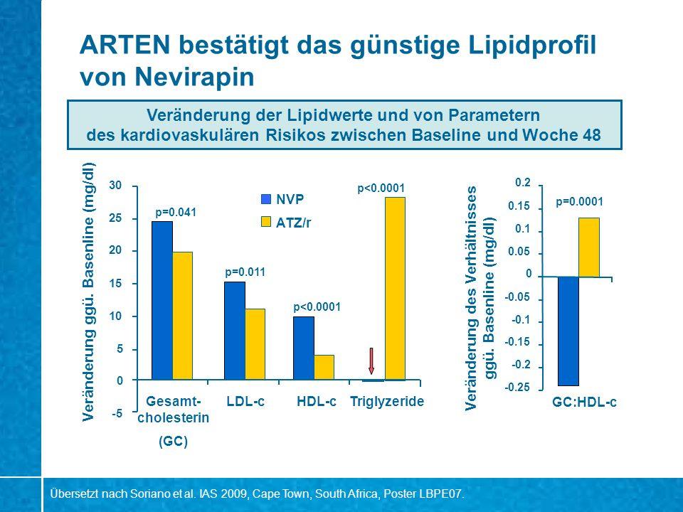 ARTEN bestätigt das günstige Lipidprofil von Nevirapin