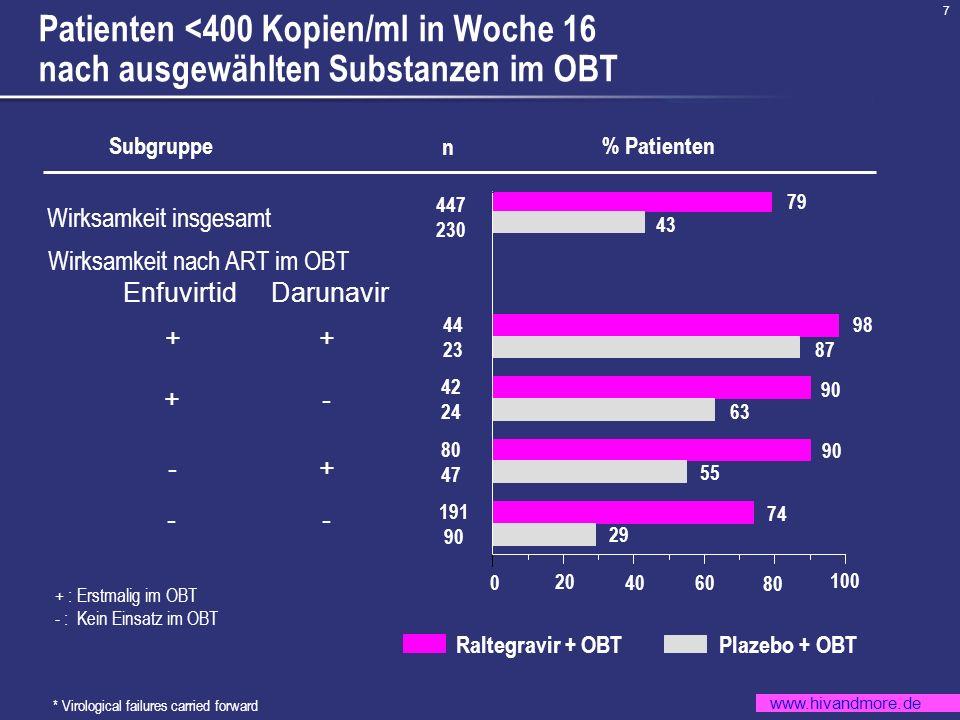 MOTIVATE 1Patienten <400 Kopien/ml in Woche 16 nach ausgewählten Substanzen im OBT. Subgruppe. n. % Patienten.