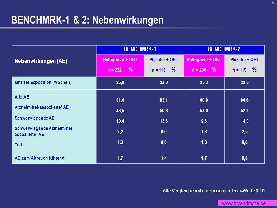 BENCHMRK-1 & 2: Nebenwirkungen