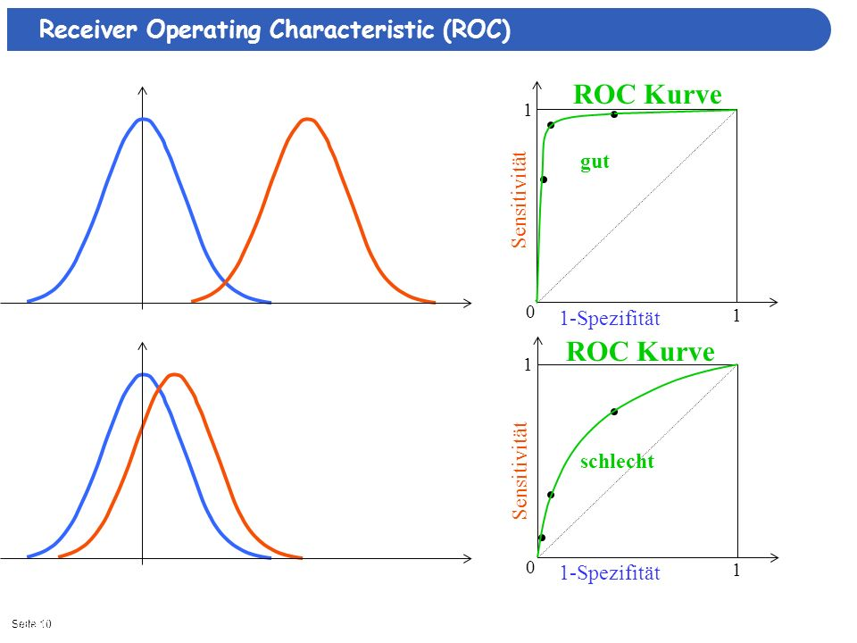 ROC Kurve ROC Kurve Receiver Operating Characteristic (ROC) gut
