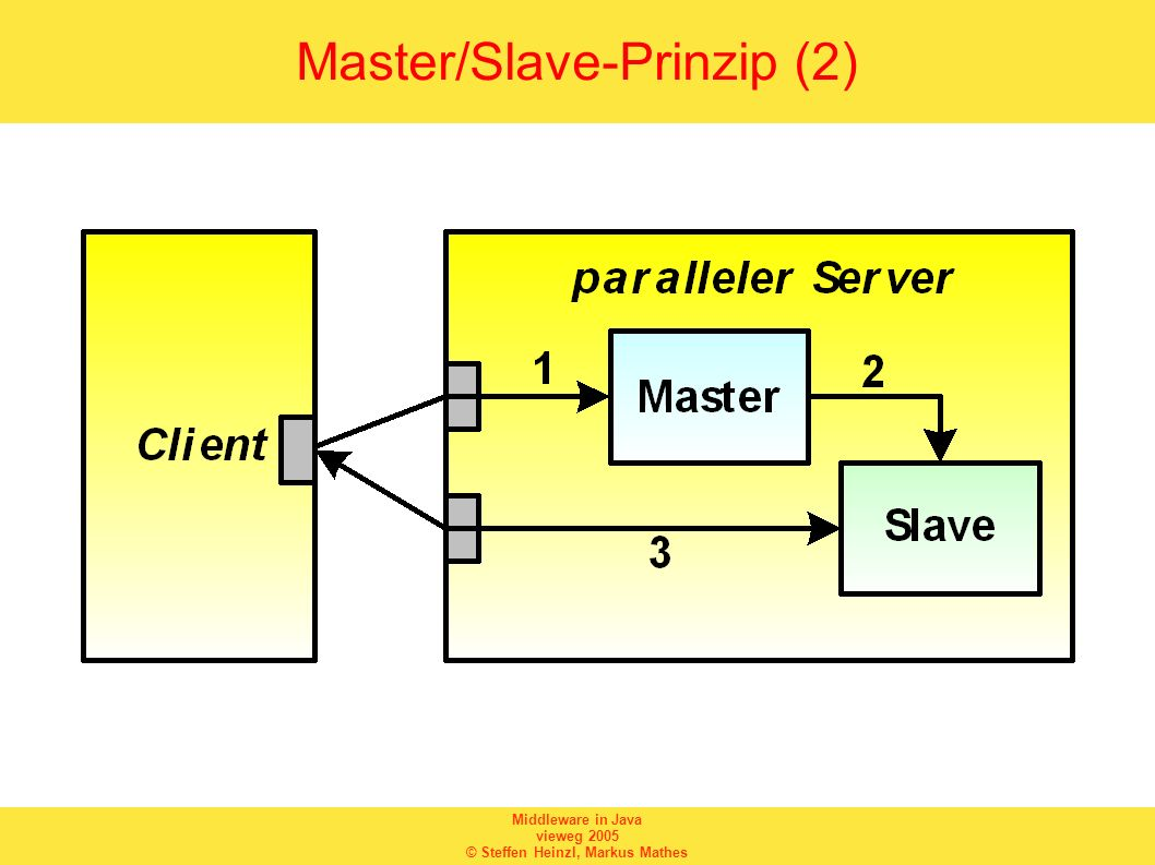 Master/Slave-Prinzip (2)