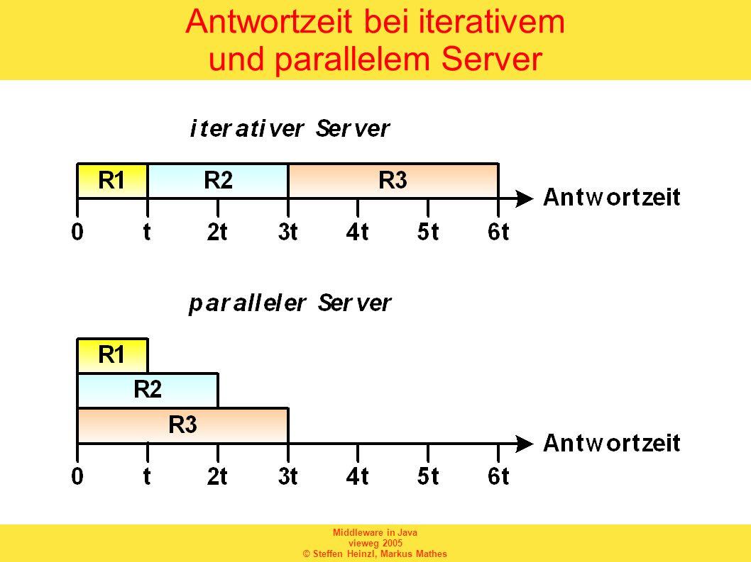 Antwortzeit bei iterativem und parallelem Server