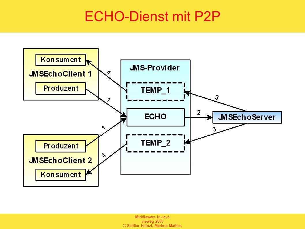 ECHO-Dienst mit P2P