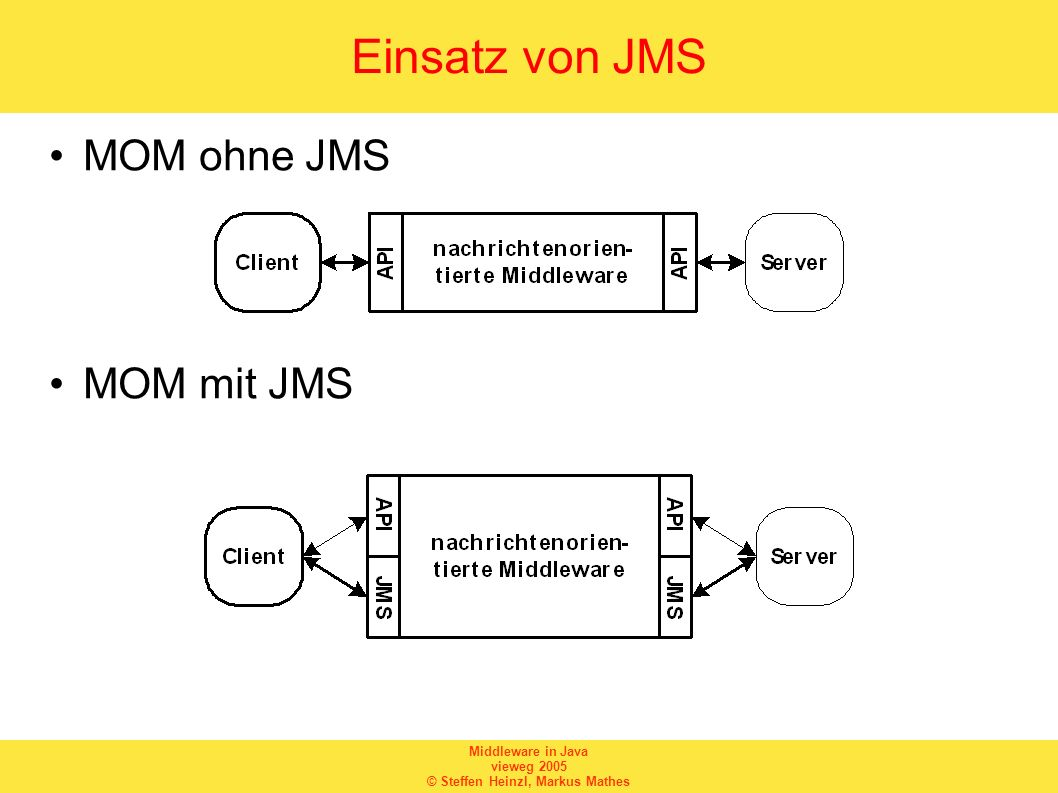 Einsatz von JMS MOM ohne JMS MOM mit JMS