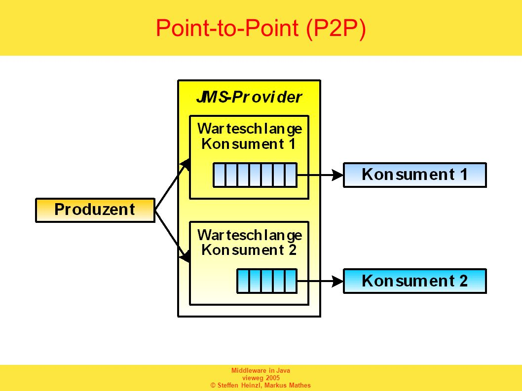 Point-to-Point (P2P)