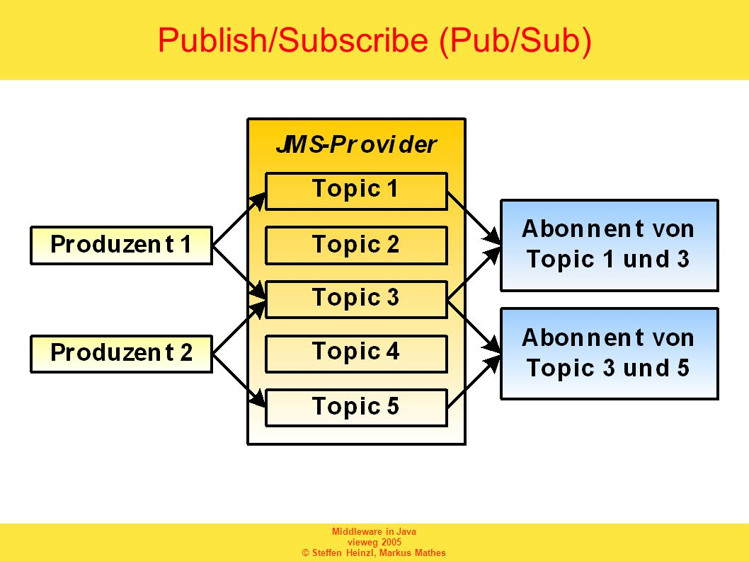 Publish/Subscribe (Pub/Sub)