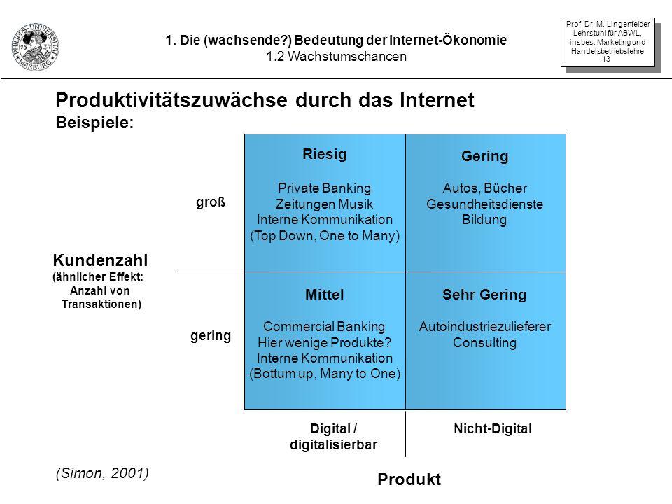 Produktivitätszuwächse durch das Internet Beispiele: