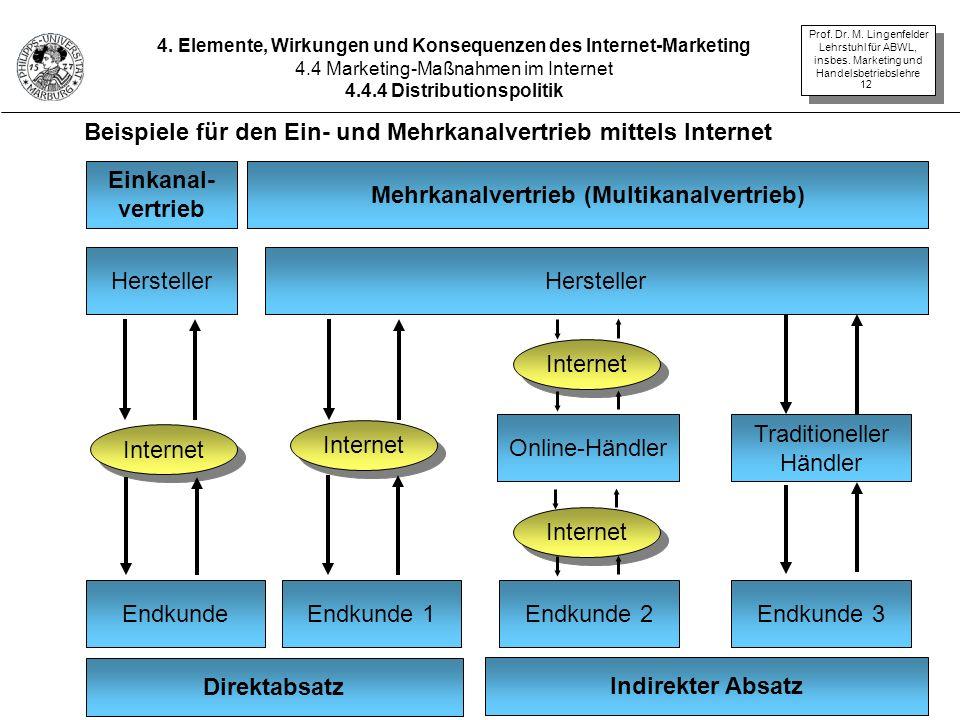 Beispiele für den Ein- und Mehrkanalvertrieb mittels Internet