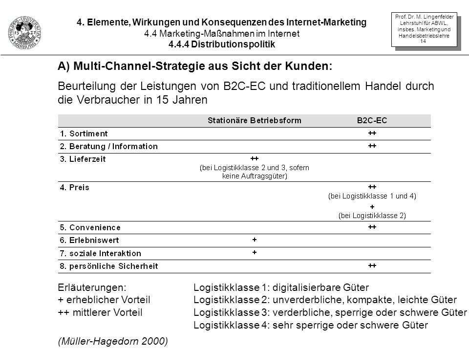 A) Multi-Channel-Strategie aus Sicht der Kunden: