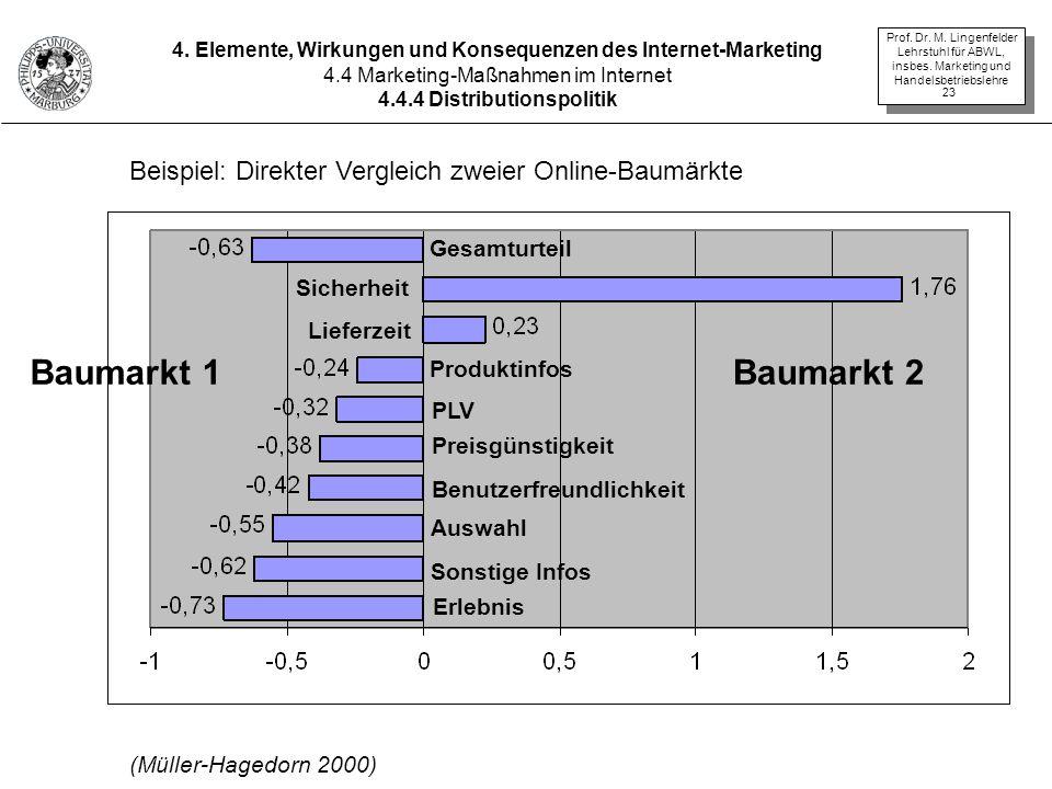 4. Elemente, Wirkungen und Konsequenzen des Internet-Marketing
