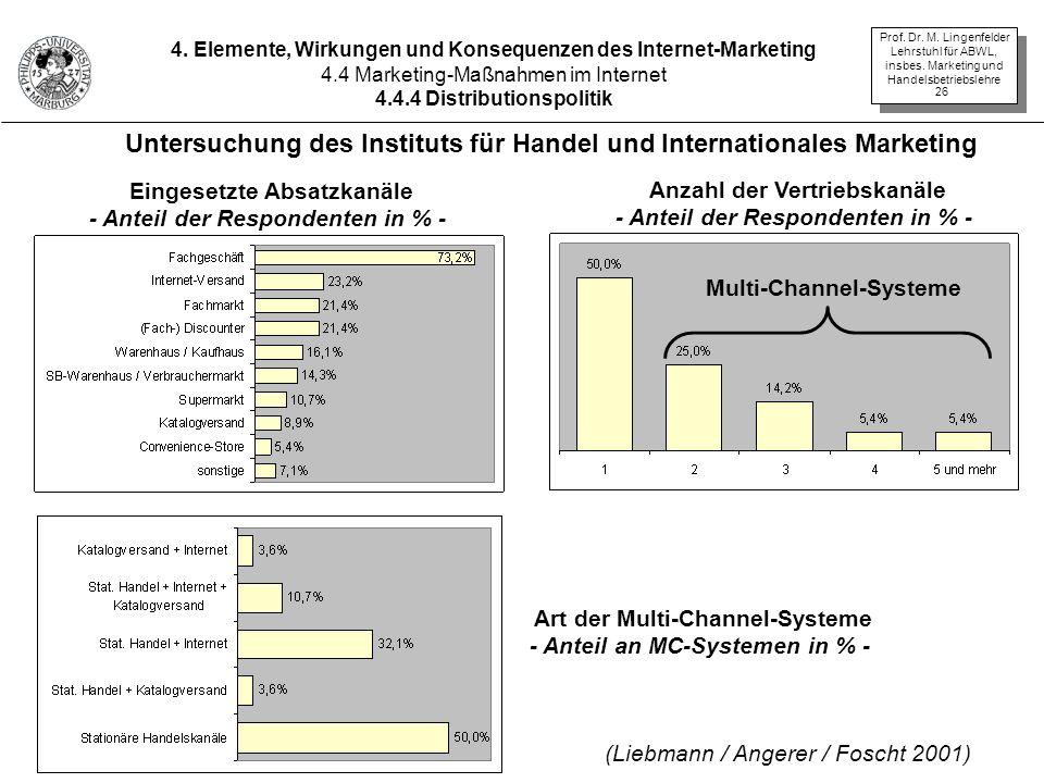 Untersuchung des Instituts für Handel und Internationales Marketing