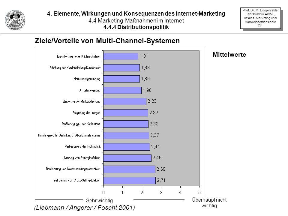 Ziele/Vorteile von Multi-Channel-Systemen