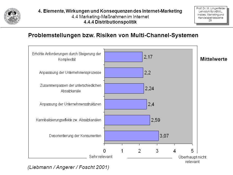 Problemstellungen bzw. Risiken von Multi-Channel-Systemen