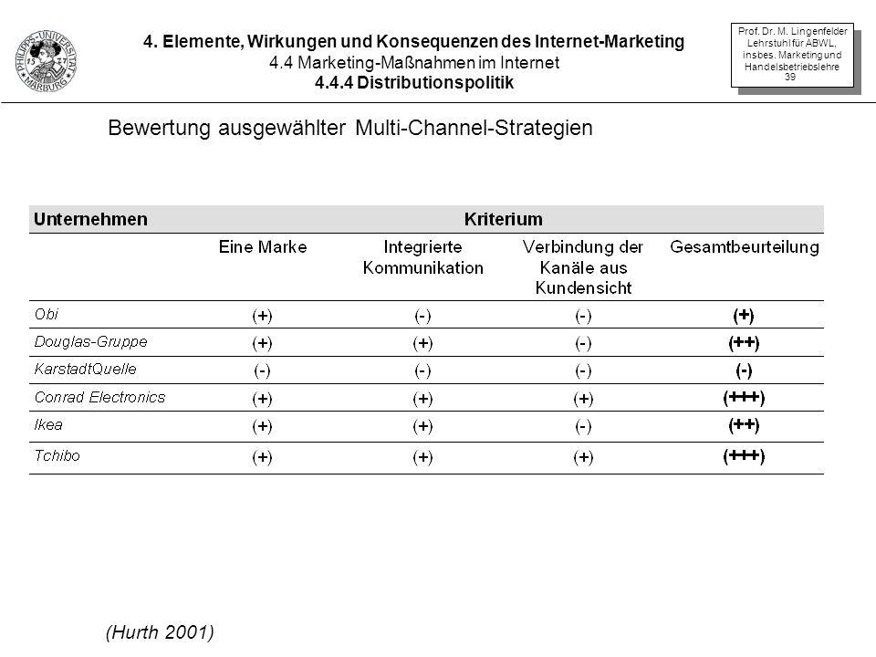 Bewertung ausgewählter Multi-Channel-Strategien