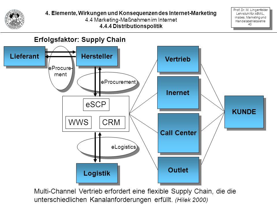 eSCP WWS CRM Erfolgsfaktor: Supply Chain Lieferant Hersteller Vertrieb