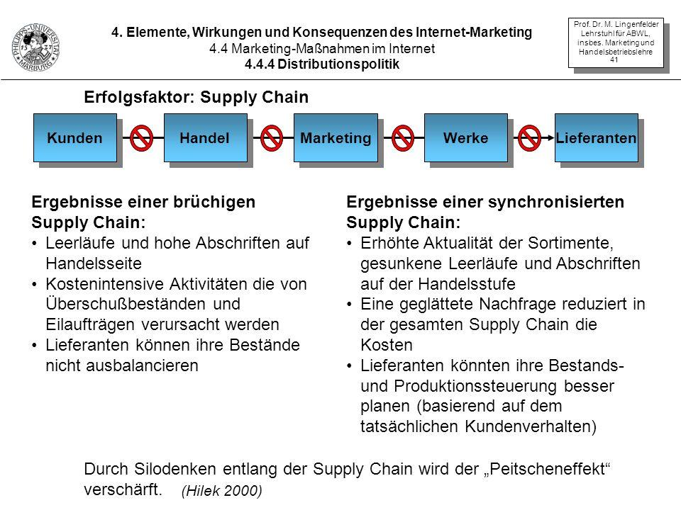 Erfolgsfaktor: Supply Chain