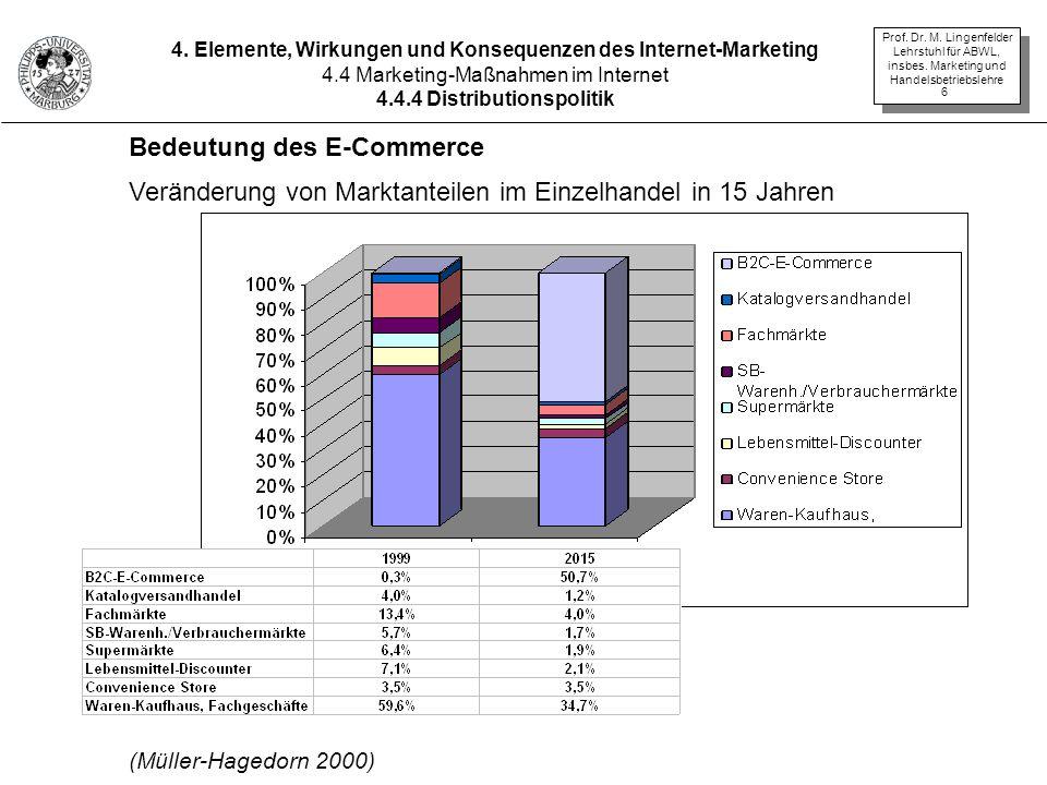 Bedeutung des E-Commerce