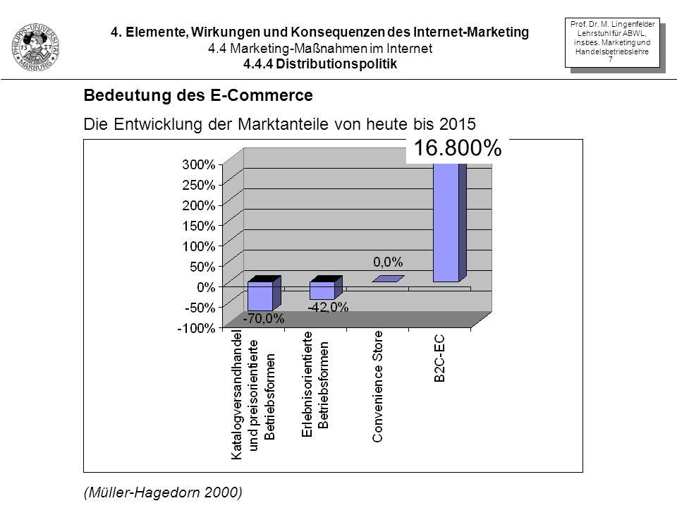 16.800% Bedeutung des E-Commerce