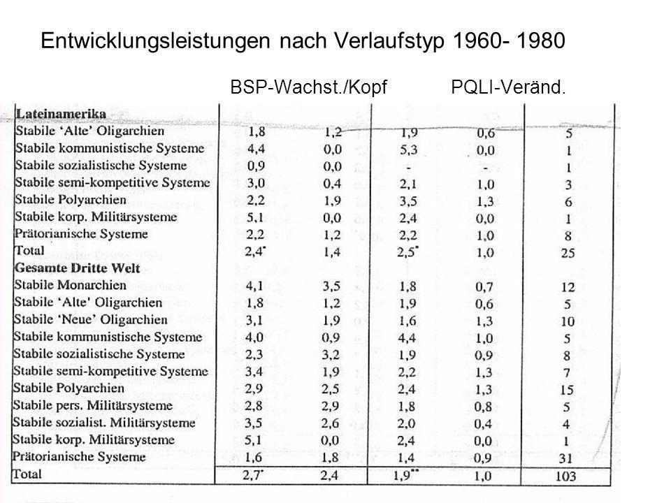 Entwicklungsleistungen nach Verlaufstyp 1960- 1980 BSP-Wachst