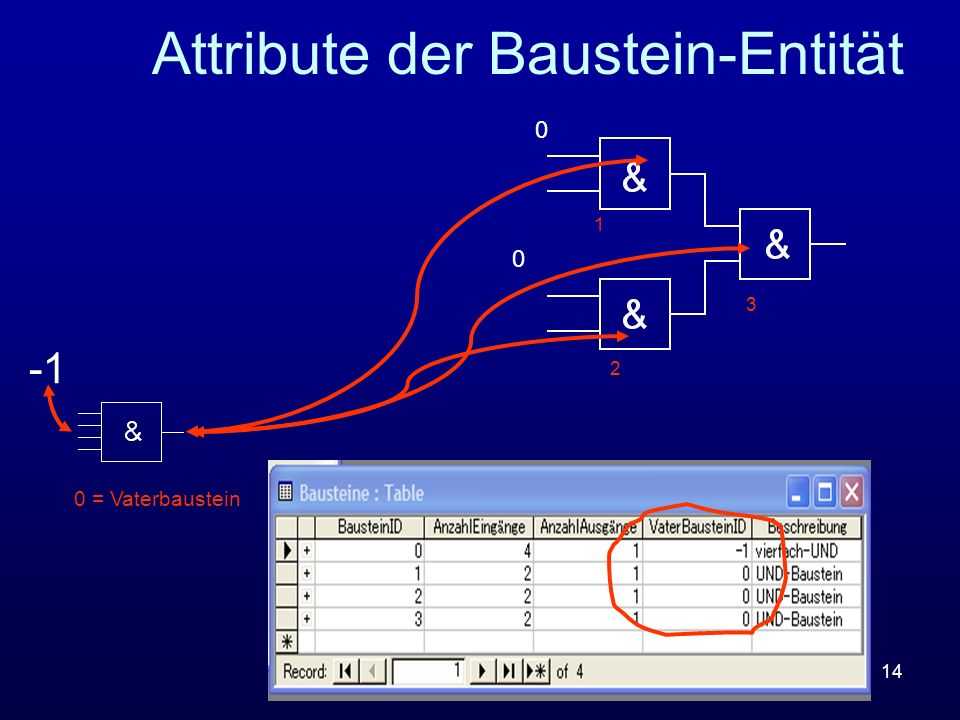 Attribute der Baustein-Entität