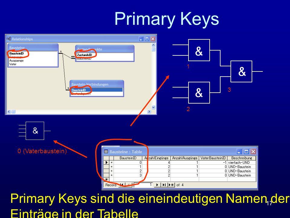 Primary Keys Primary Keys sind die eineindeutigen Namen der