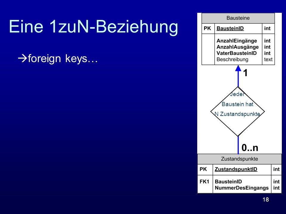 Eine 1zuN-Beziehung foreign keys… Jeder Baustein hat N Zustandspunkte