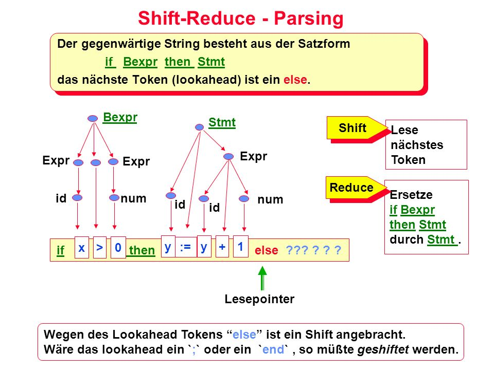 Shift-Reduce - Parsing