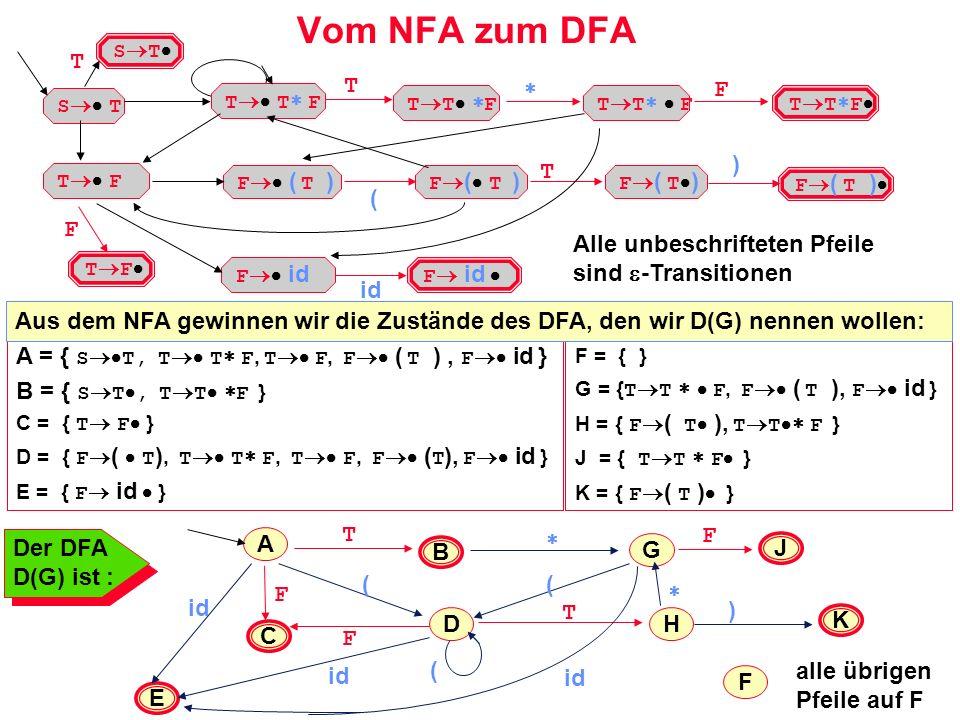 Vom NFA zum DFA T T  F ) T ( F Alle unbeschrifteten Pfeile