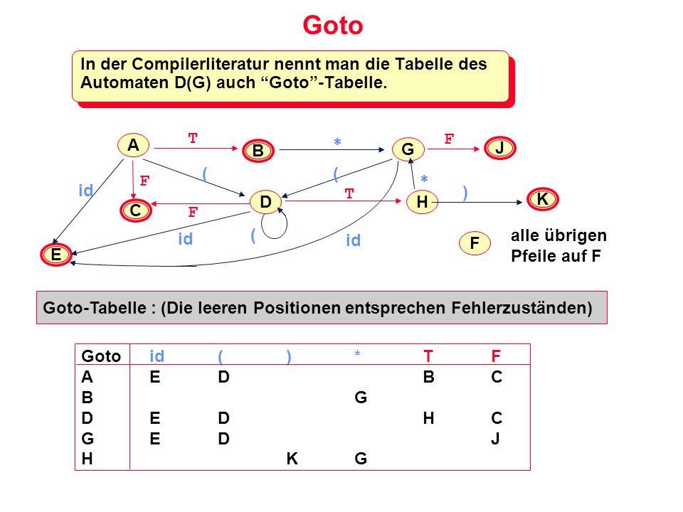 Goto In der Compilerliteratur nennt man die Tabelle des Automaten D(G) auch Goto -Tabelle. T.  F.