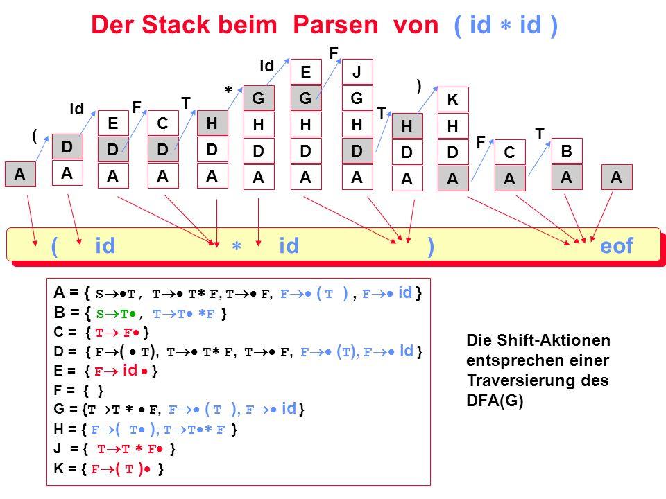 Der Stack beim Parsen von ( id  id )