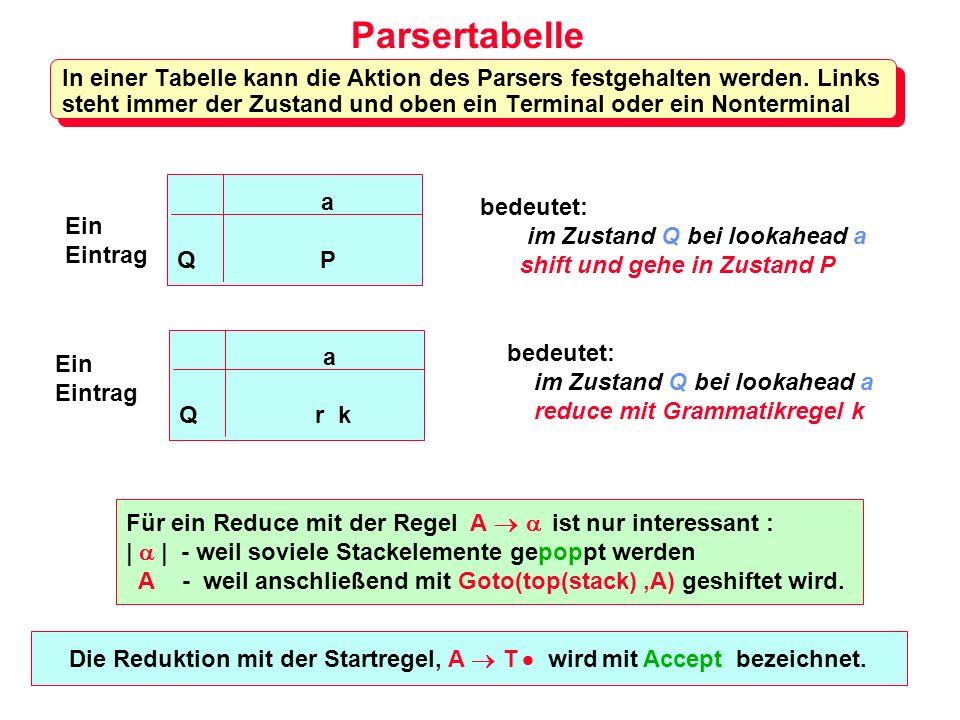 Die Reduktion mit der Startregel, A T wird mit Accept bezeichnet.