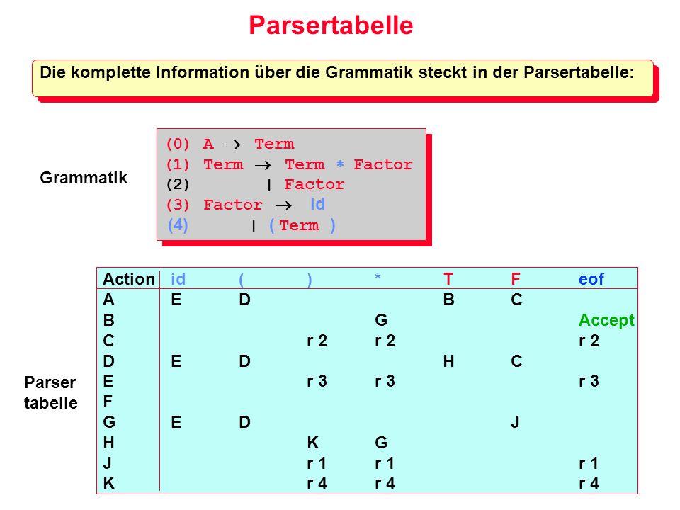 Parsertabelle Die komplette Information über die Grammatik steckt in der Parsertabelle: (0) A  Term.