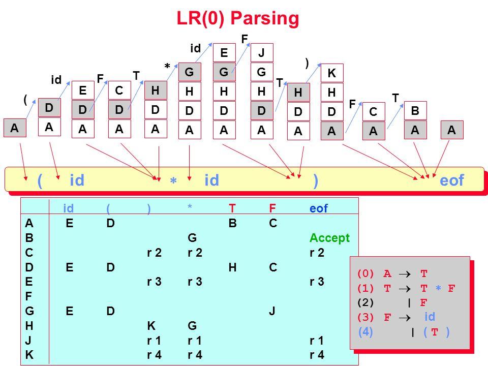 LR(0) Parsing ( id  id ) eof  F id E J ) G G G T K id F T E C H H H