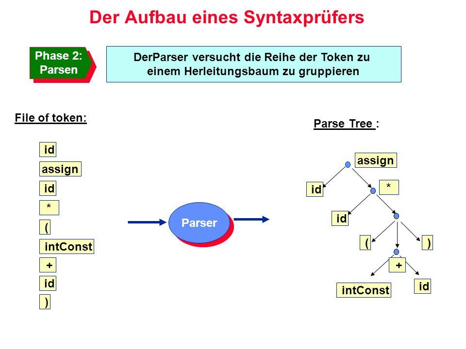 Der Aufbau eines Syntaxprüfers