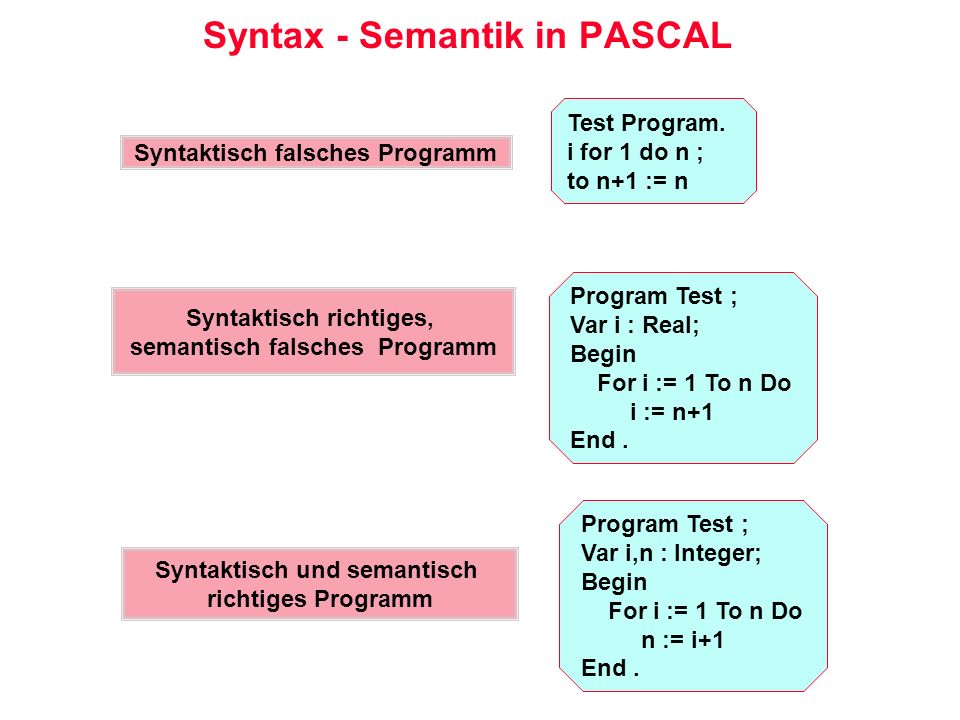 Syntax - Semantik in PASCAL