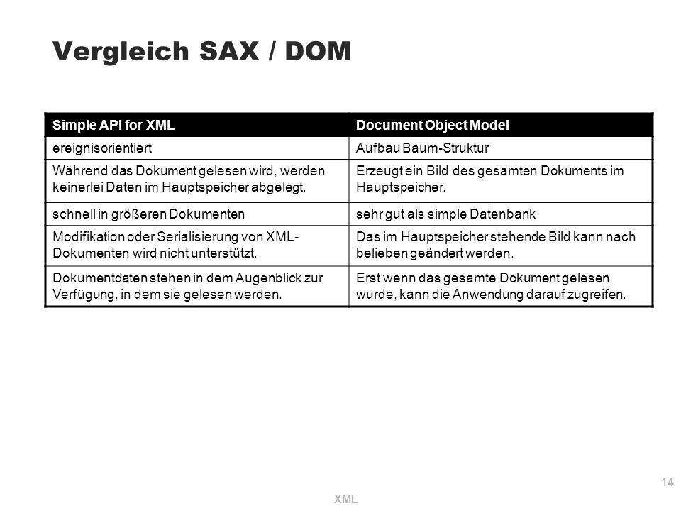 Vergleich SAX / DOM Simple API for XML Document Object Model