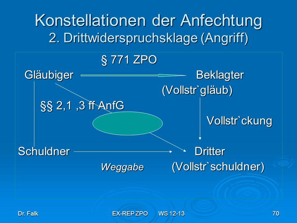 Konstellationen der Anfechtung 2. Drittwiderspruchsklage (Angriff)