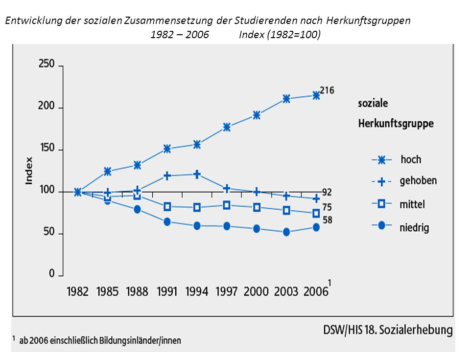 Entwicklung der sozialen Zusammensetzung der Studierenden nach Herkunftsgruppen