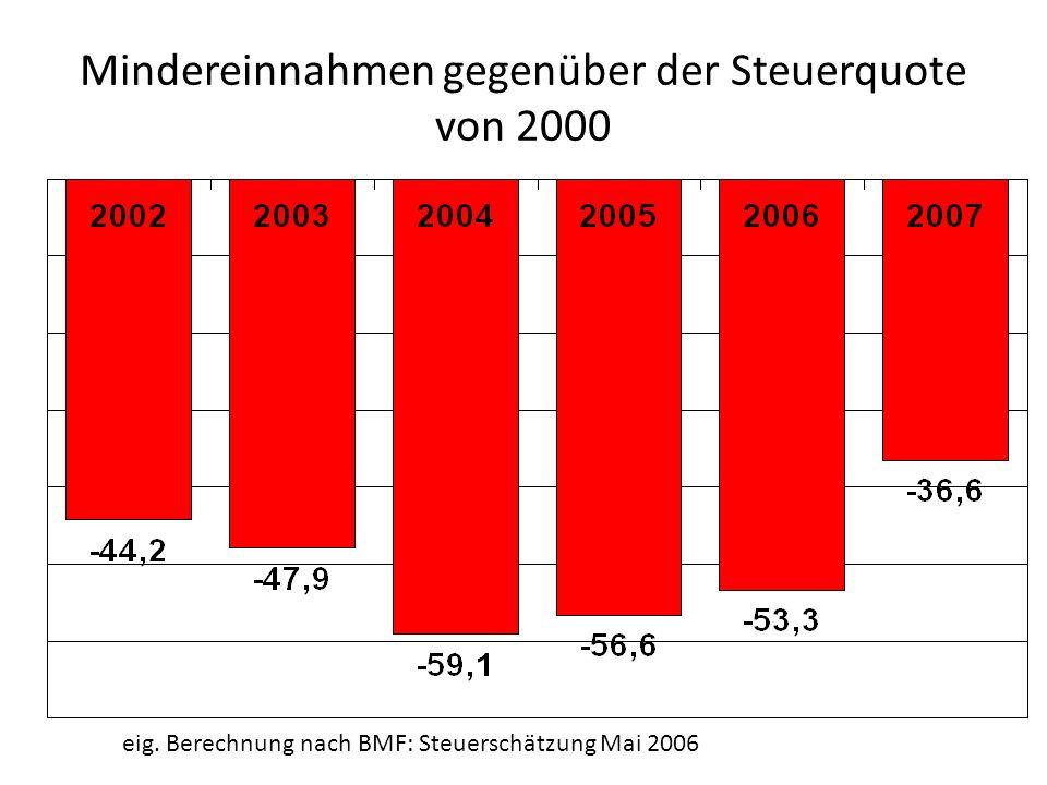 Mindereinnahmen gegenüber der Steuerquote von 2000