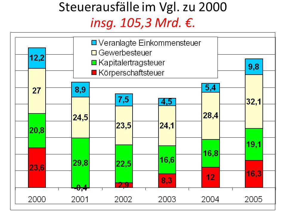 Steuerausfälle im Vgl. zu 2000 insg. 105,3 Mrd. €.